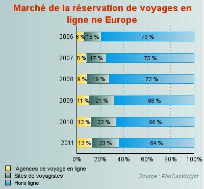 Marché de la réservation de voyages en ligne en europe