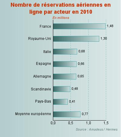 Nombre de résa aériennes en ligne par acteur en 2010
