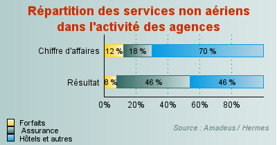 Répartition des services non aériens dans l'activité des agences