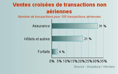 Ventes croisées de transactions non aériennes